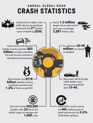 Annual Global Road Crash Statistic with Naqvi