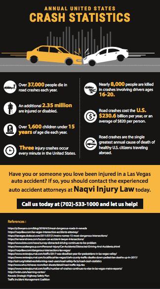 Crash Statistics in Las Vegas